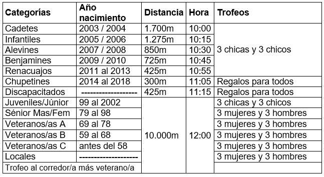 Club Marathon de Aranjuez - categorias